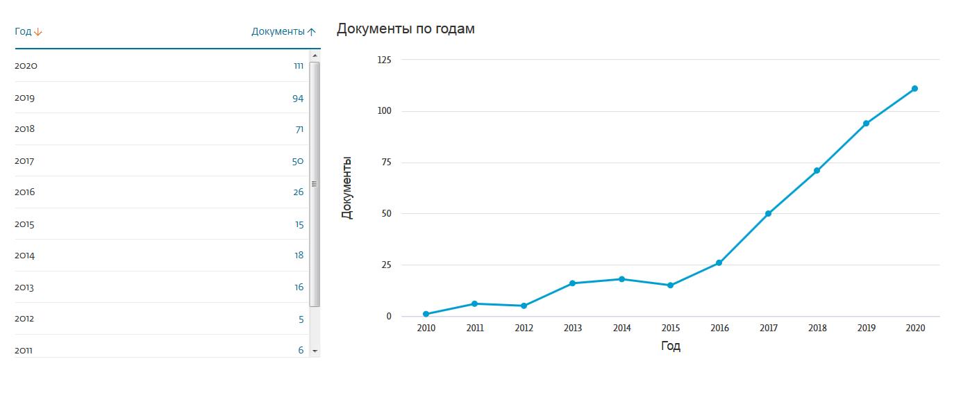 Публикационная активность за 2010-2020гг..